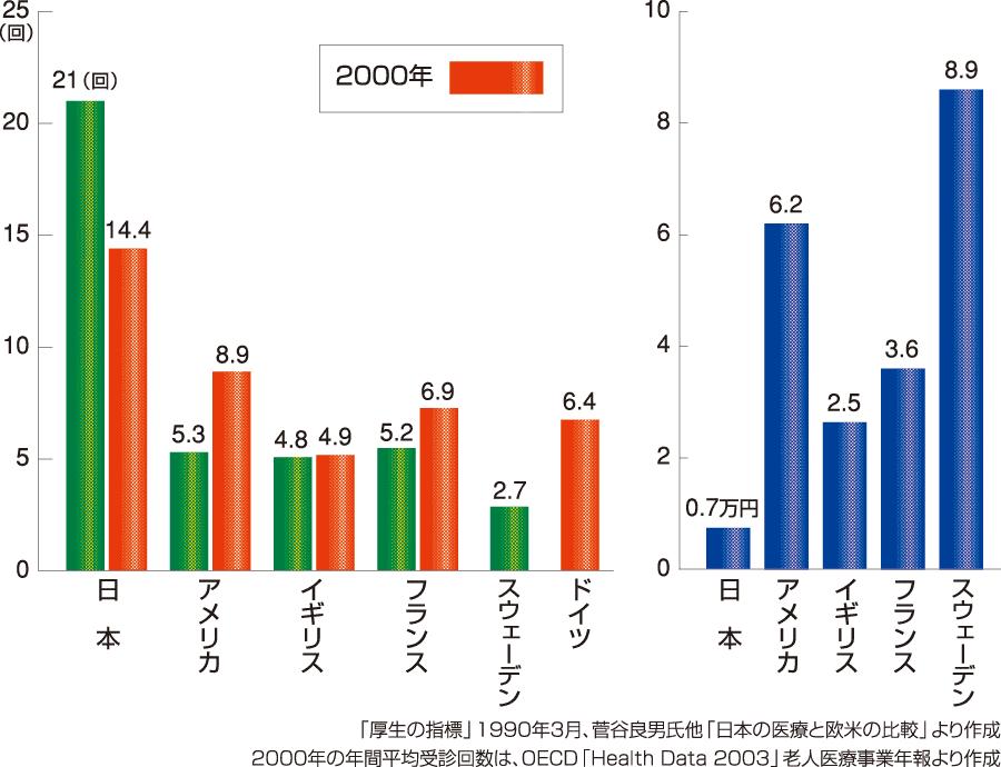 国民1人当たりの年間平均受診回数&1回受診当たりの医療費 出典:全国保険医団体連合会