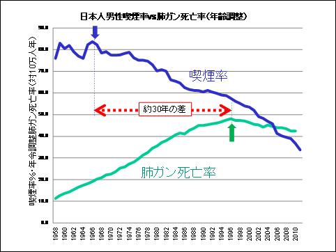 成人男性の肺ガン死亡率と喫煙率 出典:日本禁煙学会