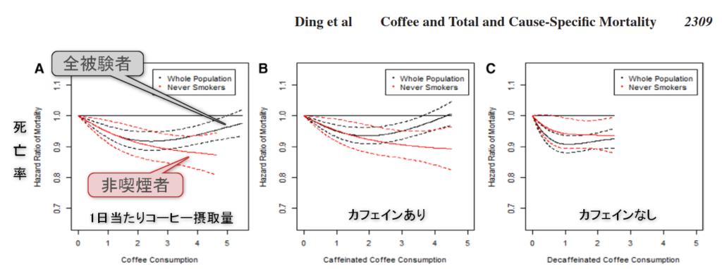 コーヒー摂取と死亡率の関係