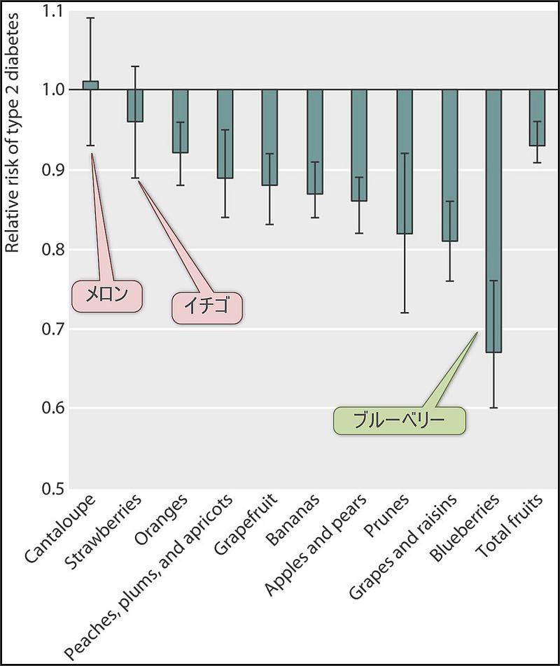 週3単位の果物摂取と2型糖尿病リスクの関係 出典:Fruit consumption and risk of type 2 diabetes: results